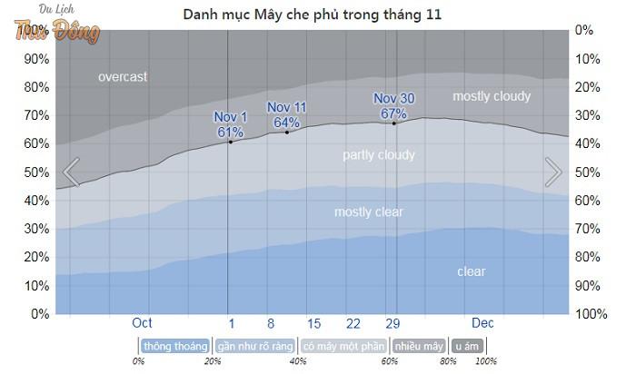 Biểu đồ lượng mấy bao phủ ở Hà Giang vào tháng 11
