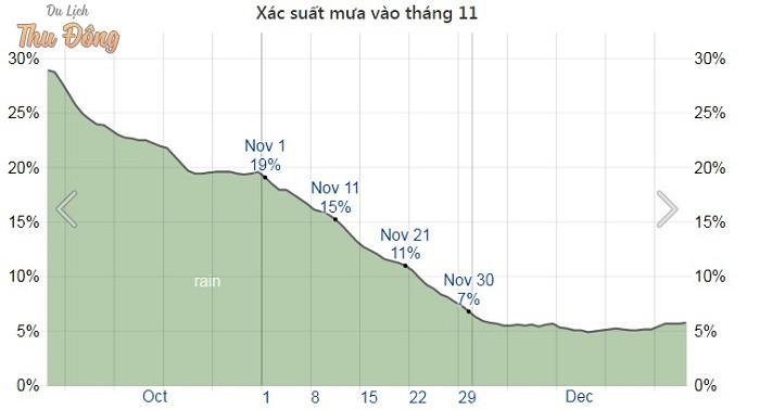 Biểu đồ xác xuất mưa vào tháng 11 ở Hà Giang